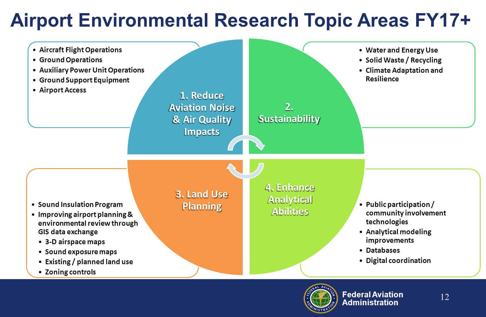 Environment and Energy Research  Airport Environmental Research