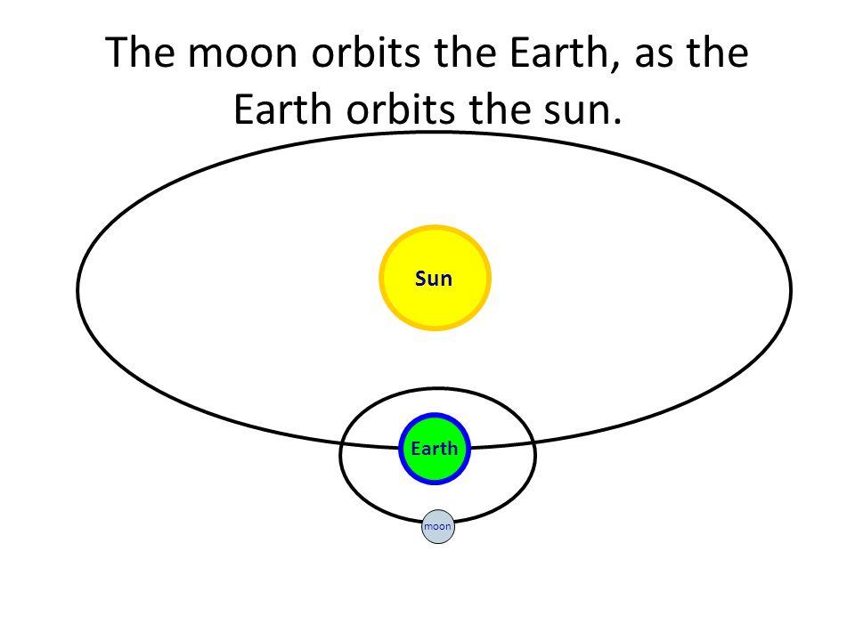 earth sun orbit diagram - photo #37