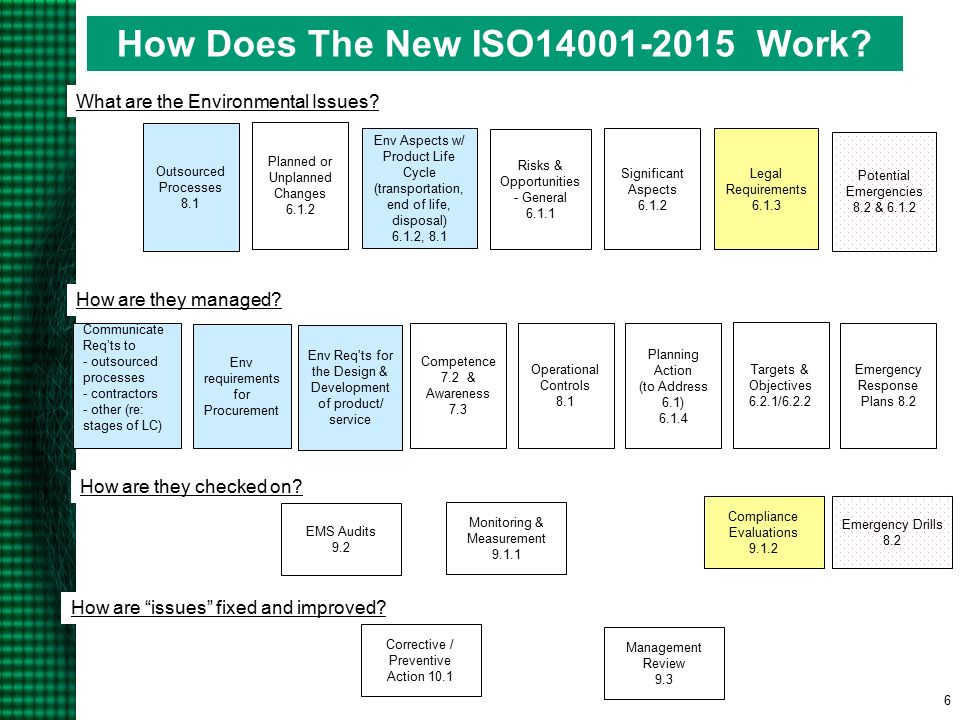 Iso 14001 2015 Overview Charlie Parrish Ppt Download