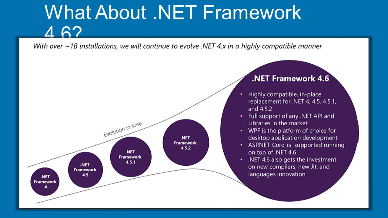 Asp core 10 the future of web apps shahed chowdhuri ppt 18 what about framework 46 pooptronica Images