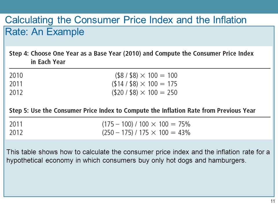 how to calculate inflation rate