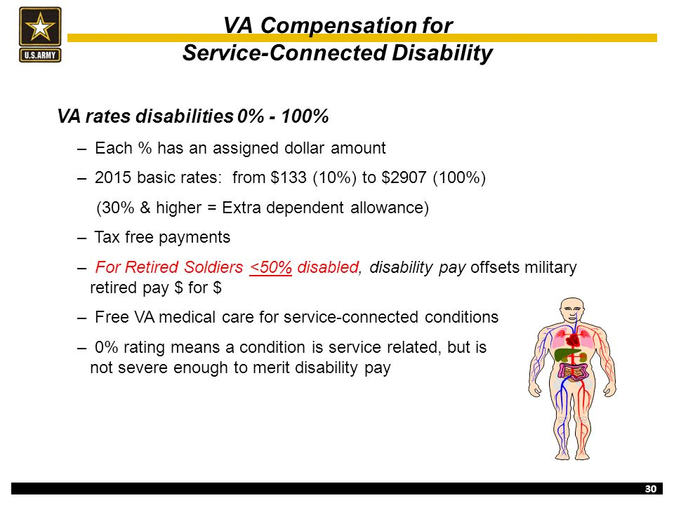 Va disability pay dates in Melbourne