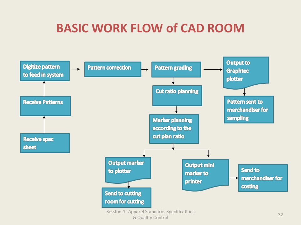 Introduction to apparel industry ppt video online download for Basic cad online