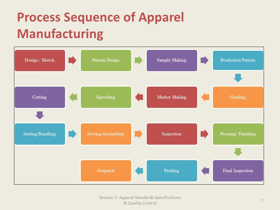 Apr 28,  · The different during garments manufacturing process is depend on garment use propose, design etc. To complete garments can be run thought different several processes from beginning of development till order receiving and end up with shipping process.
