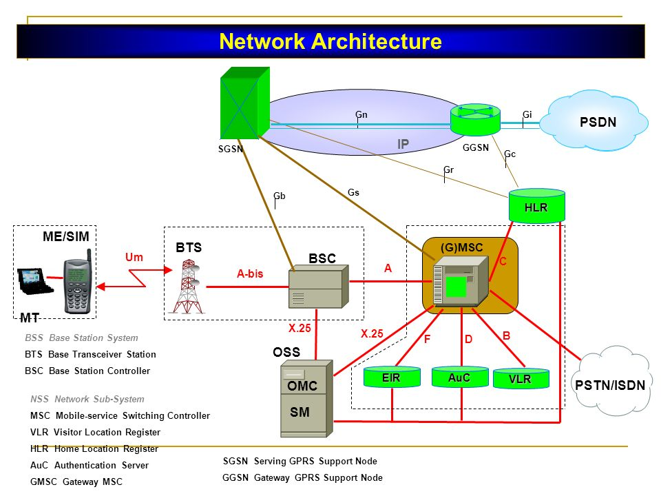 Mobile networks gsm gprs umts chapter 2 ppt download for B isdn architecture