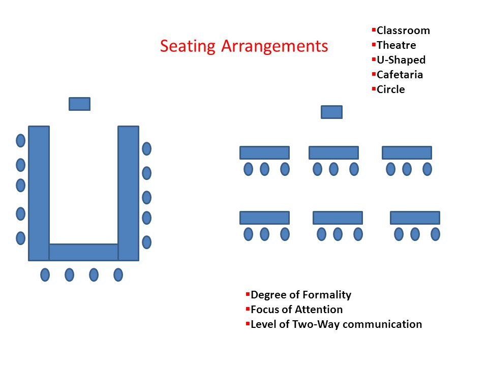 Development implementation of training ppt video online download 11 seating arrangements classroom theatre u shaped cafetaria circle pronofoot35fo Image collections