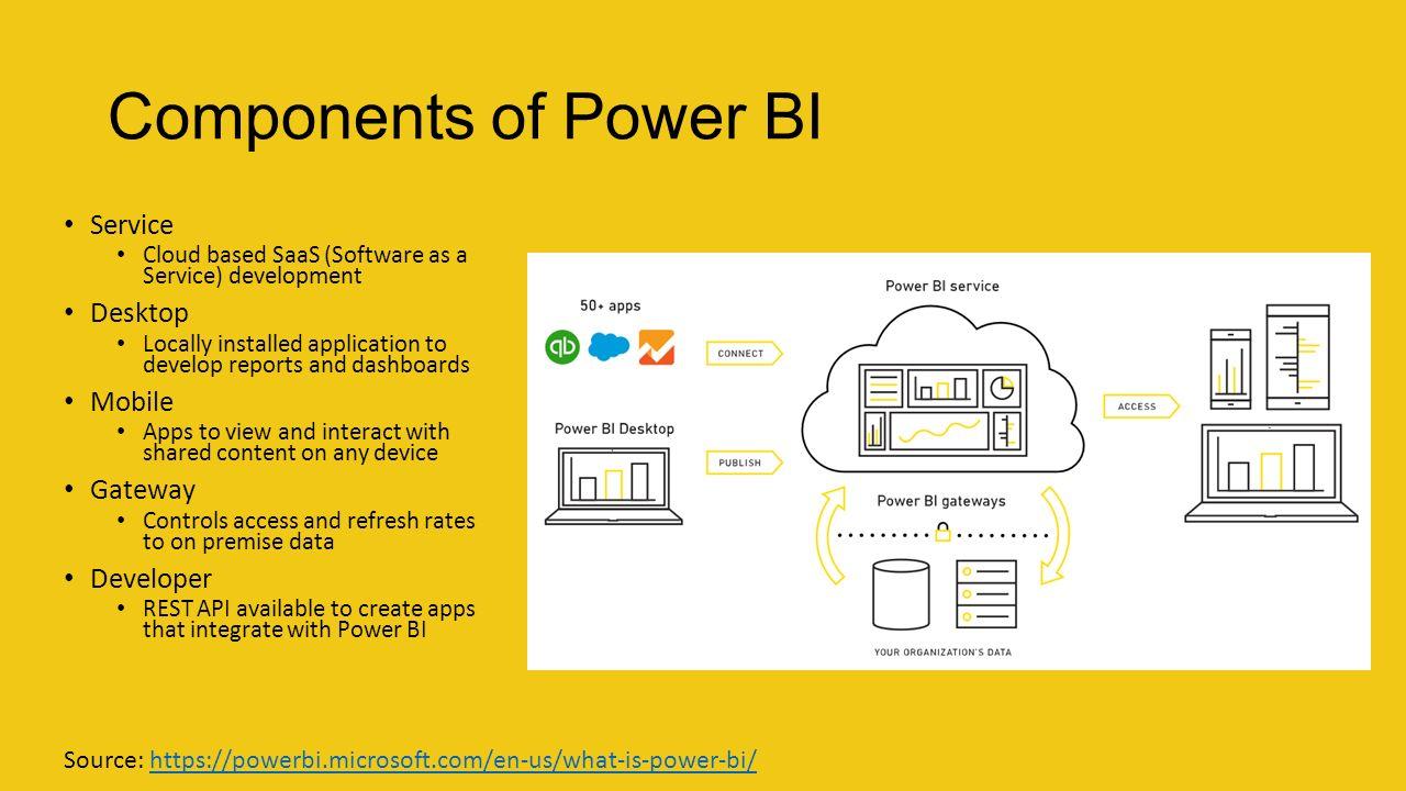 how to use api access powerbi