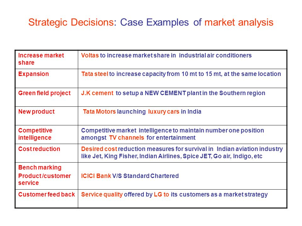 Third Lecture Corporate Objectives Of Market Analysis  Ppt Download