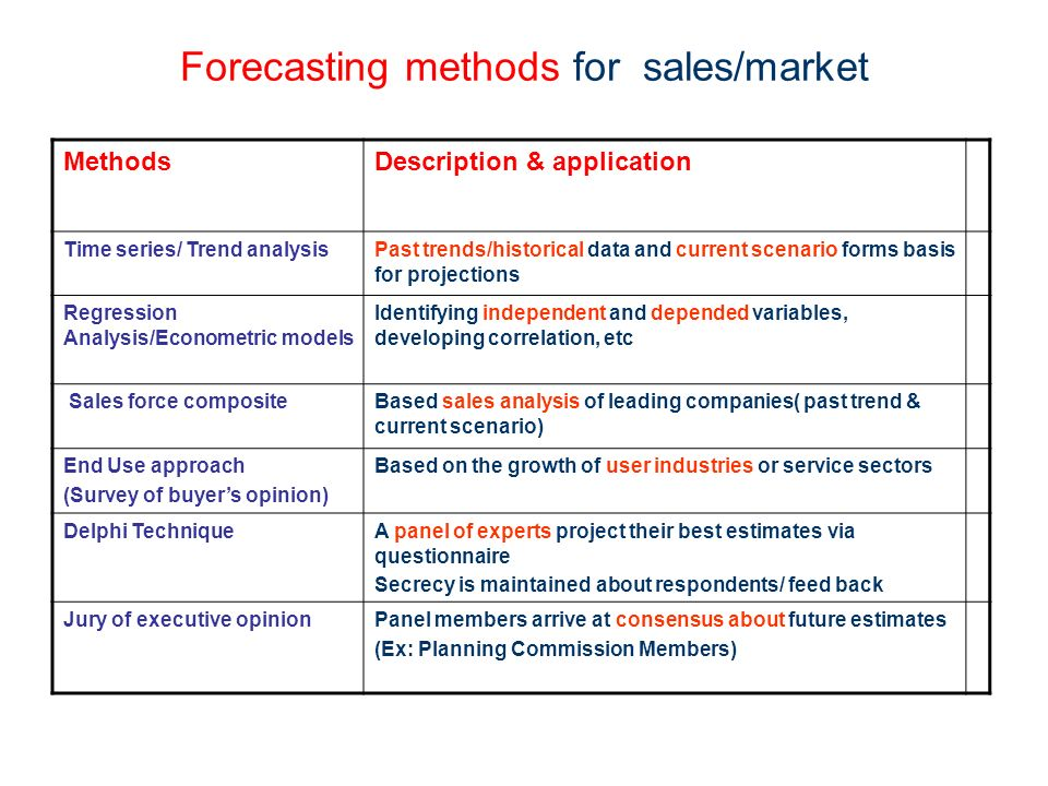 Analytical Travel Forecasting Approaches for Project-Level Planning and Design