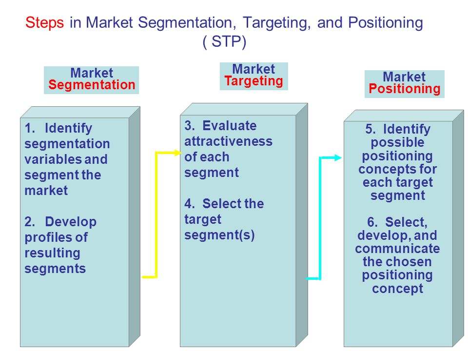 What Is Positioning in a Marketing Plan?