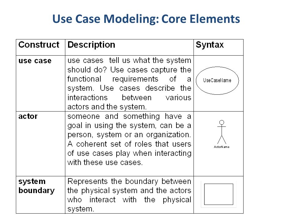 Software engineering use case diagram ppt video online download 4 use case modeling core elements ccuart Images