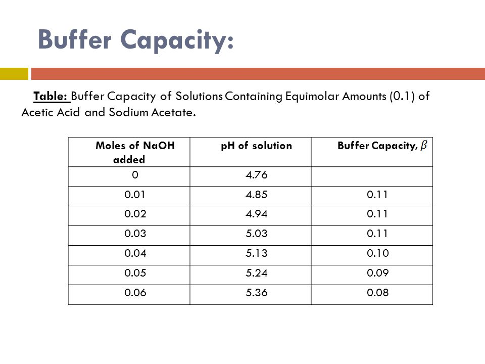 preparing buffers and buffer capacity How buffers work a mixture of acetic acid and sodium acetate is acidic because the k a of acetic acid is greater than the k b of its conjugate base acetate it is a buffer because it contains both the weak acid and its salt.
