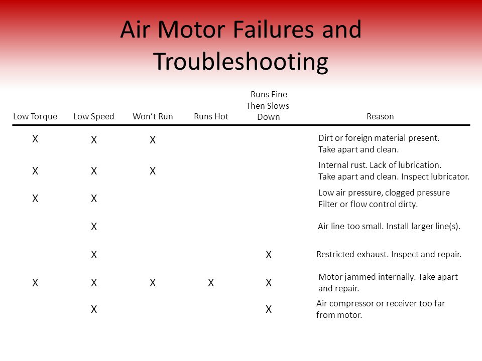 Air Motor Failures and Troubleshooting
