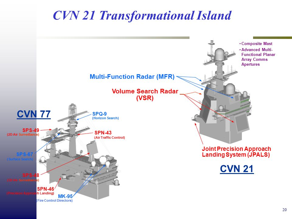 Radar configurations and types - Wikipedia