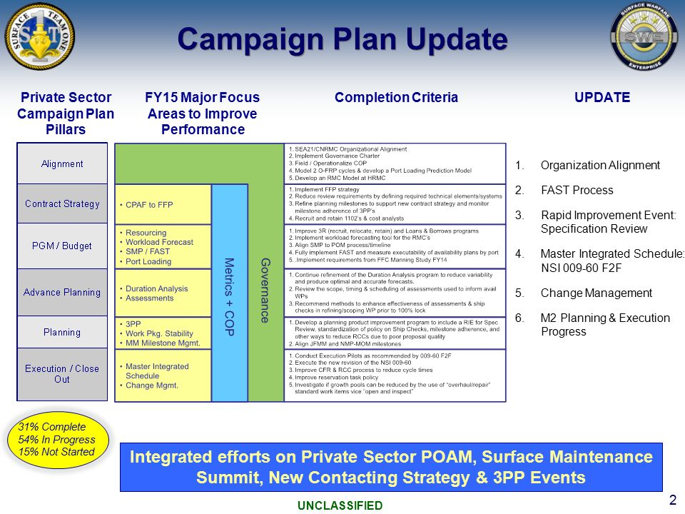 M2E BoD Campaign Plan Update FMMS - ppt video online download
