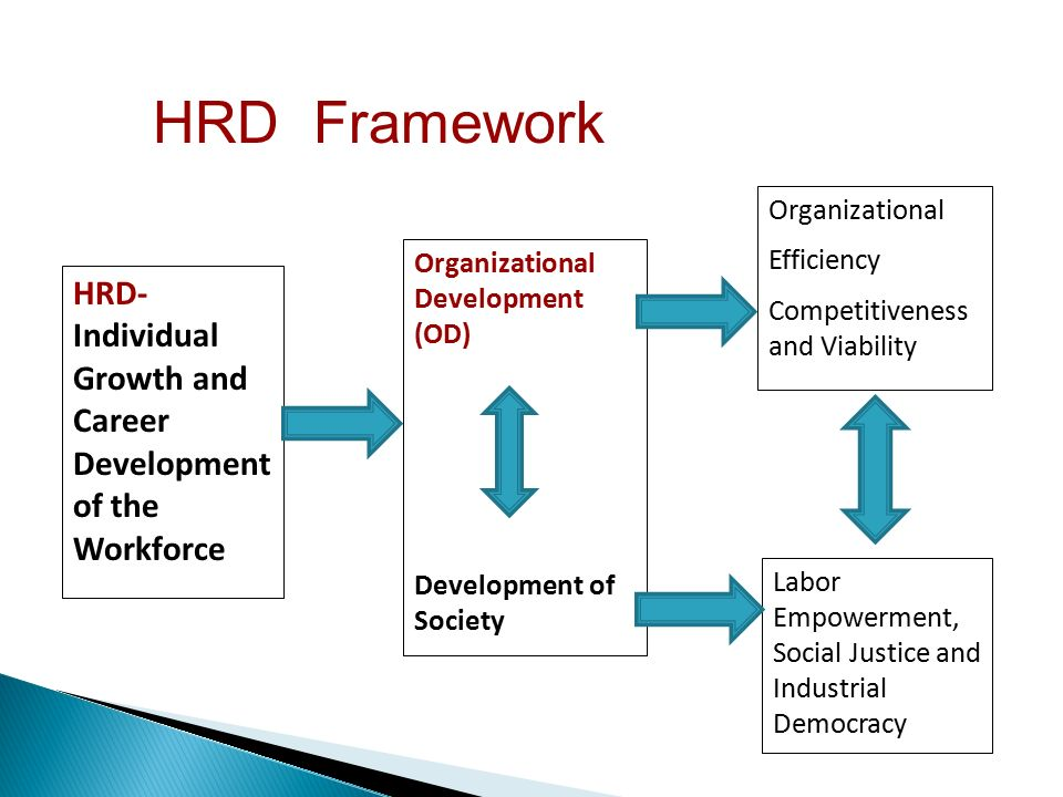 human resources development for competitiveness a Human resource development country competitiveness of the turkish economy which is component on human resources development of the instrument for.