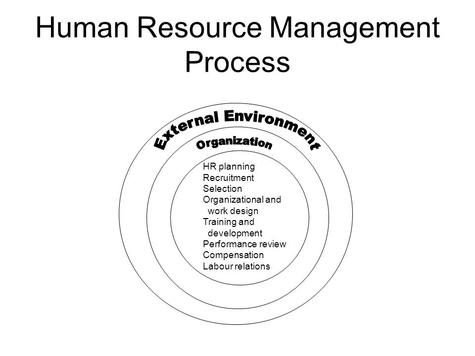 human resource management and its environment Now that the changing environment of hrm is delineated, we can conveniently present the new hr management practices in such changing environment related articles: need of human resource management (6 valid reasons).