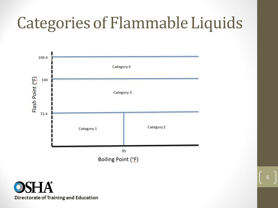 Categories of Flammable Liquids