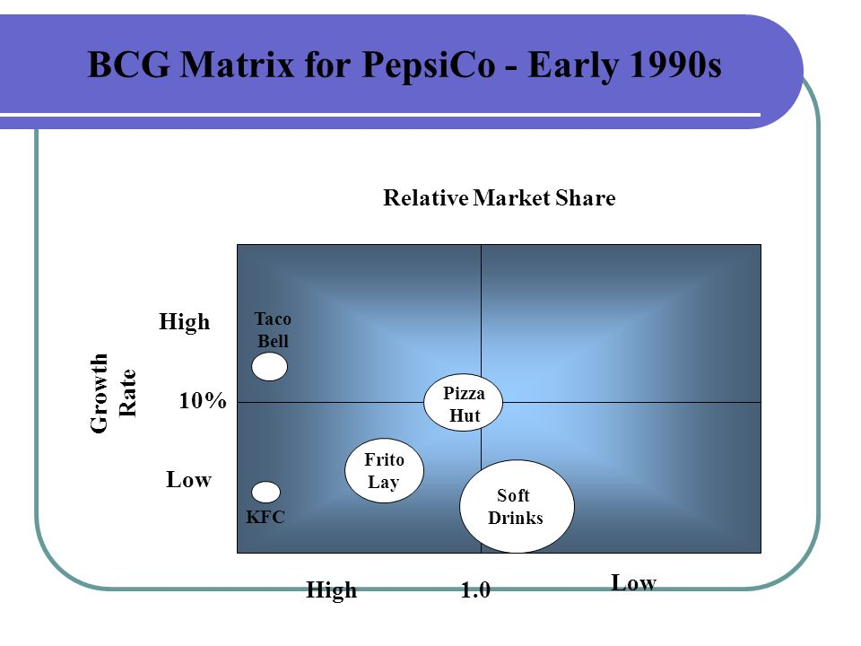 bcg matrix pepsico The free excel student template should save you considerable time and allow for your presentation to be more professional do not mistake this template for doing all.