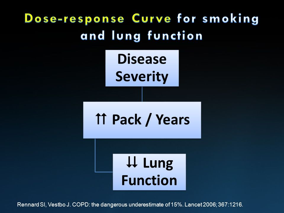 dose response relationship smoking and lung cancer