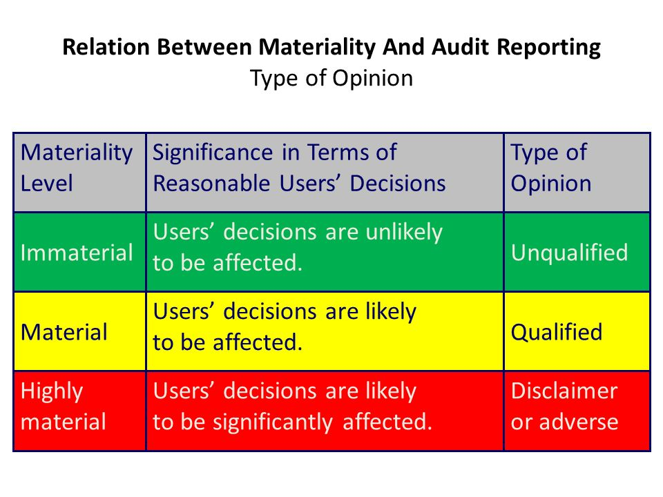 adverse audit opinion The auditor shall express an adverse opinion when the auditor, having obtained sufficient appropriate audit evidence, concludes that misstatements, .