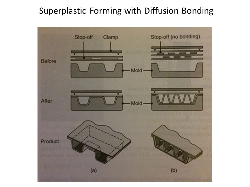 Superplastic Forming with Diffusion Bonding