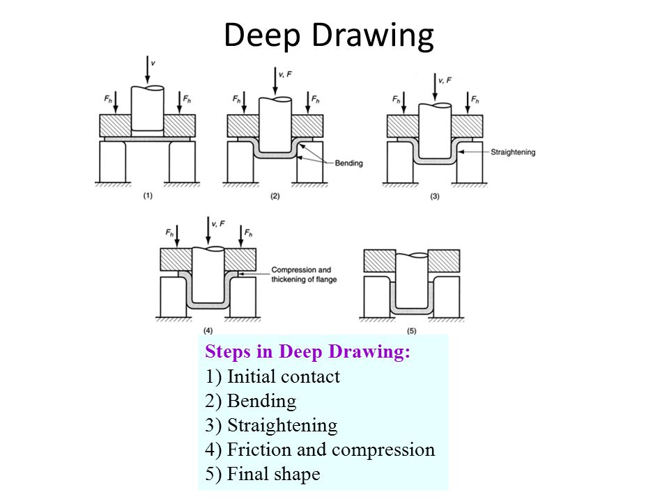 Deep Drawing Steps in Deep Drawing: 1) Initial contact 2) Bending