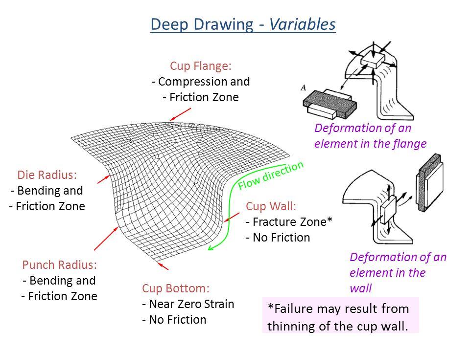 Deep Drawing - Variables