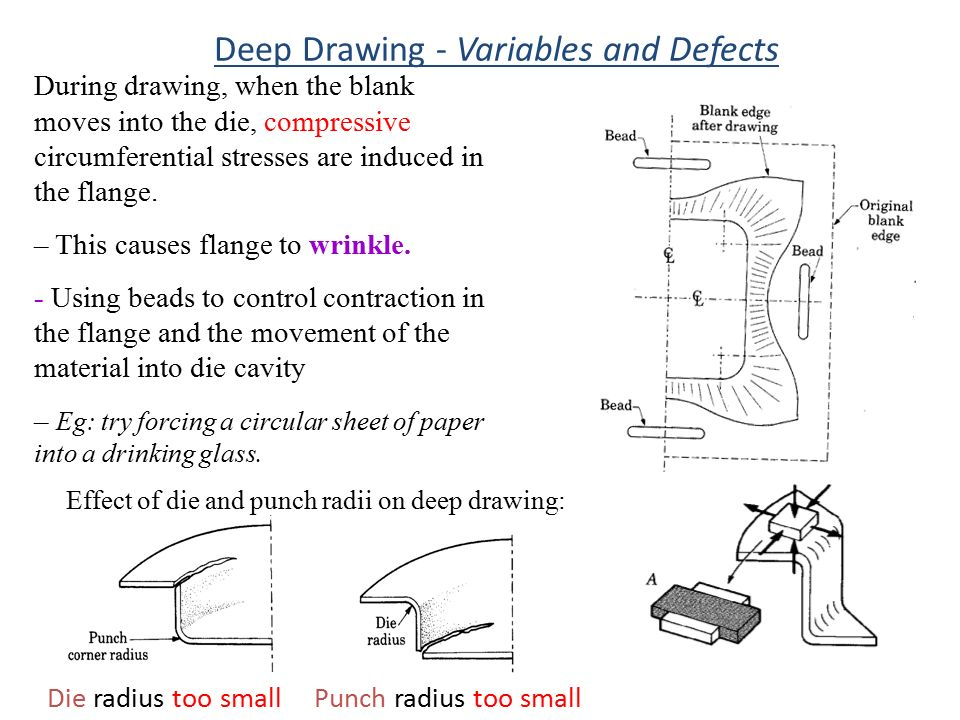 Deep Drawing - Variables and Defects