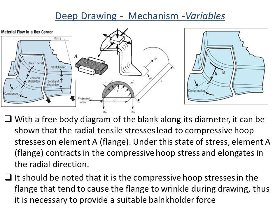 Deep Drawing - Mechanism -Variables