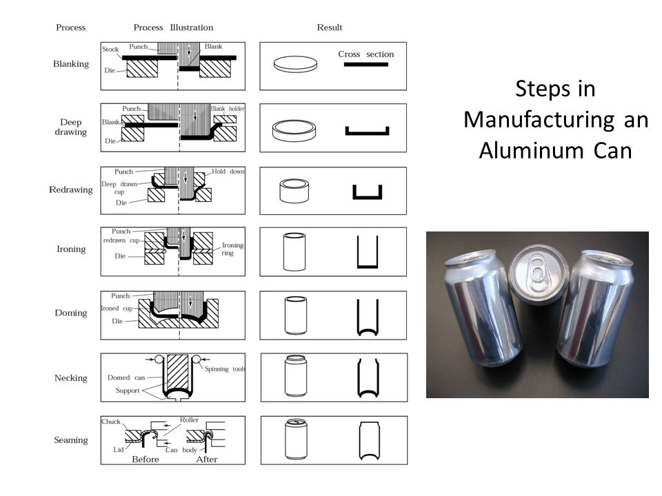 Steps in Manufacturing an Aluminum Can