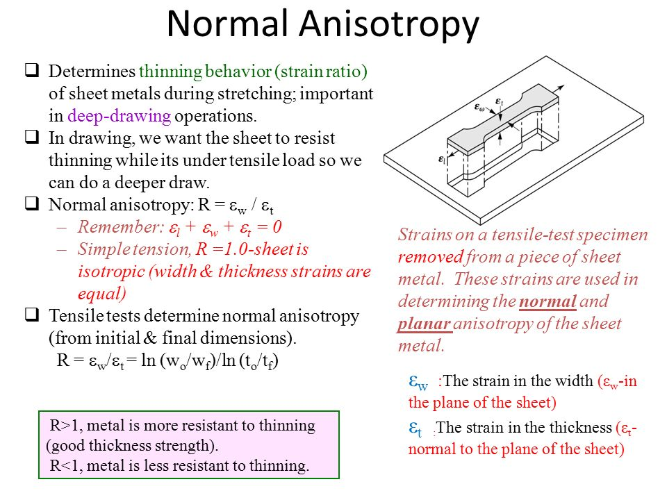 Normal Anisotropy Determines thinning behavior (strain ratio) of sheet metals during stretching; important in deep-drawing operations.