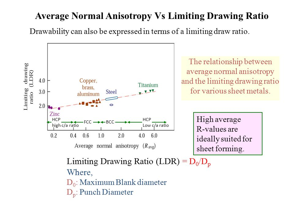 Average Normal Anisotropy Vs Limiting Drawing Ratio