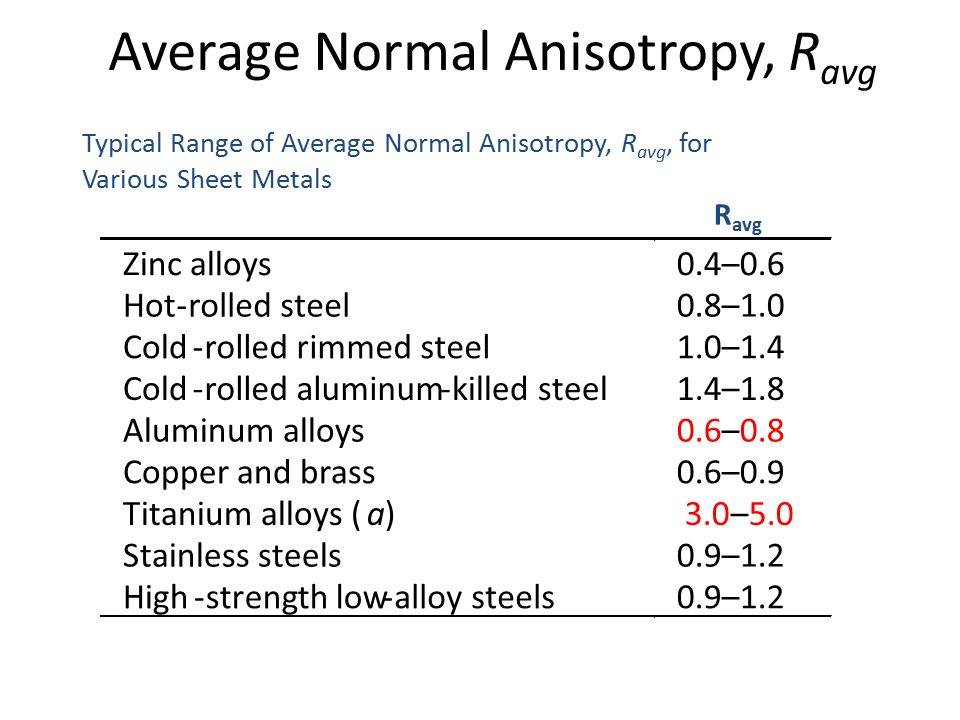 Average Normal Anisotropy, Ravg