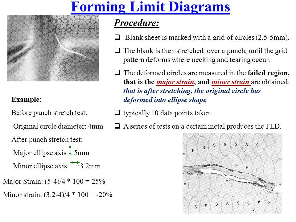 Forming Limit Diagrams