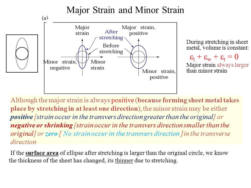 Major Strain and Minor Strain