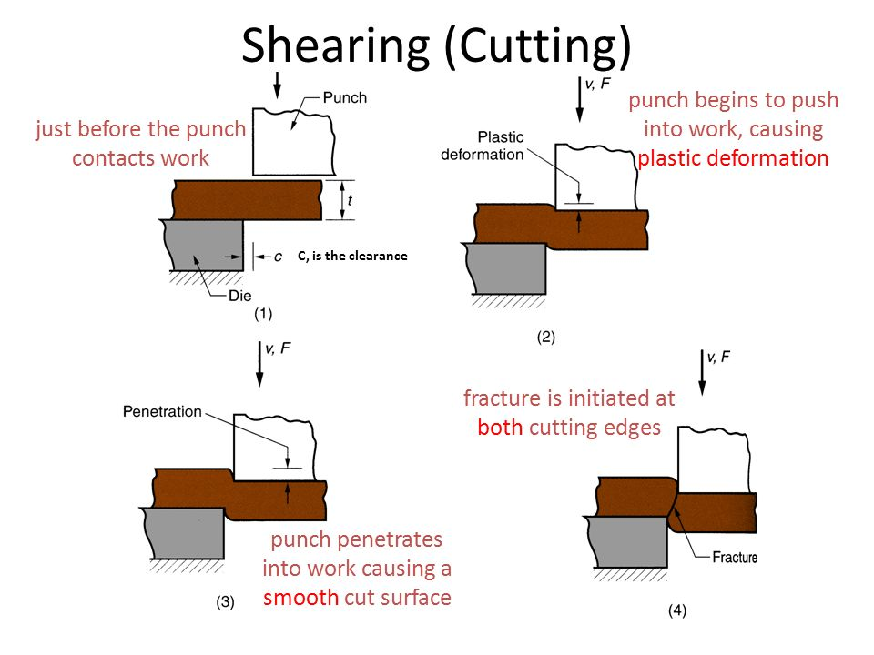 Shearing (Cutting) just before the punch contacts work. C, is the clearance. punch begins to push into work, causing plastic deformation.