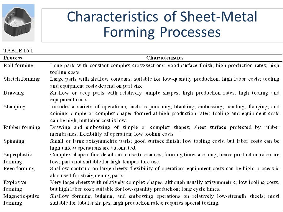 Characteristics of Sheet-Metal Forming Processes