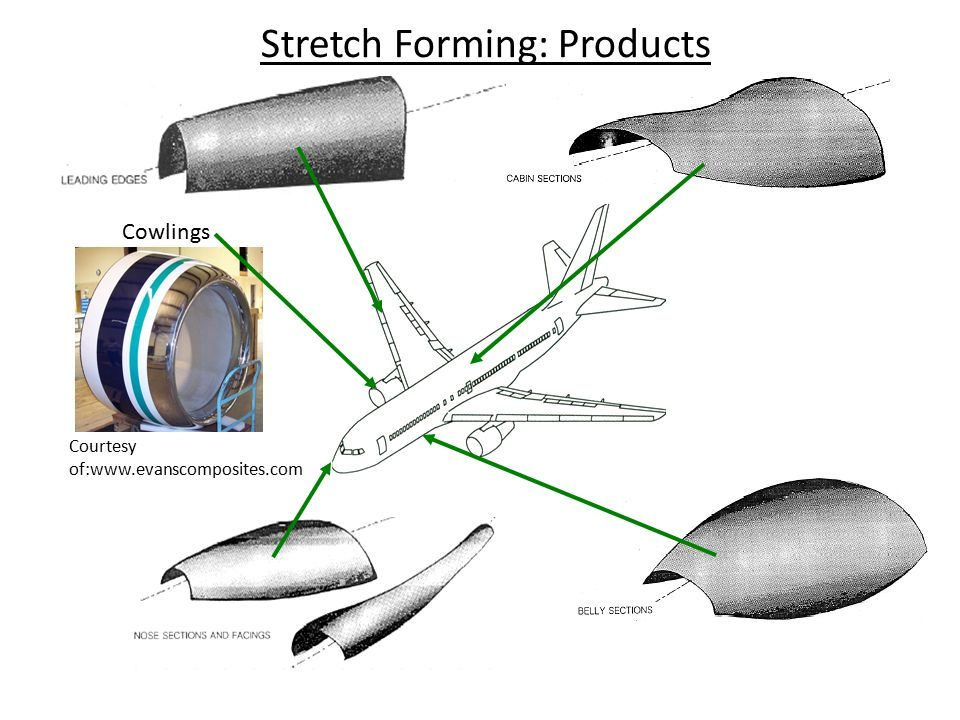 Stretch Forming: Products