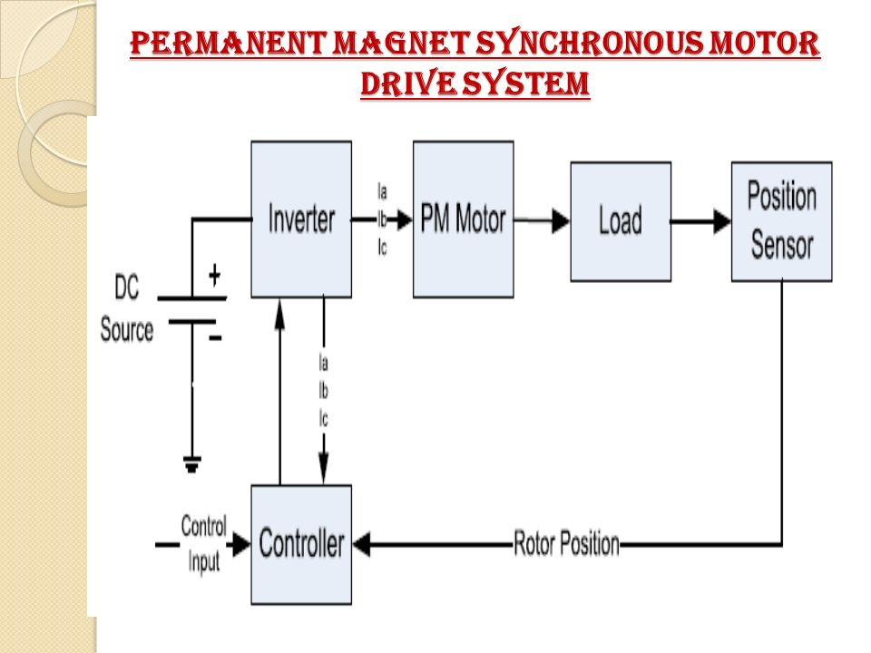Permanent magnet synchronous motor theory for Permanent magnet synchronous motor