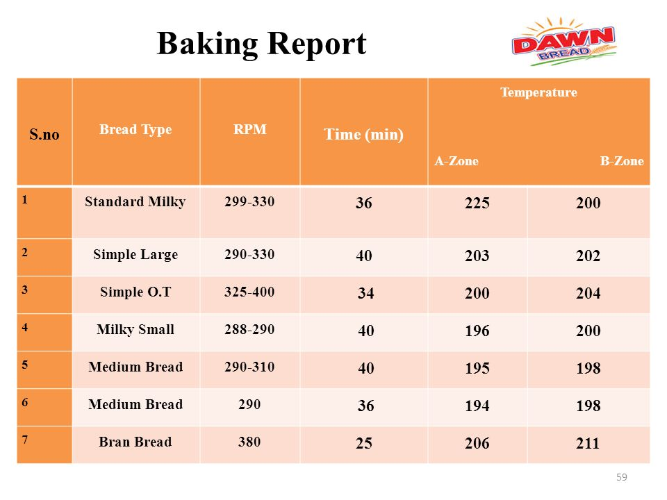 Dawn bread marketing report