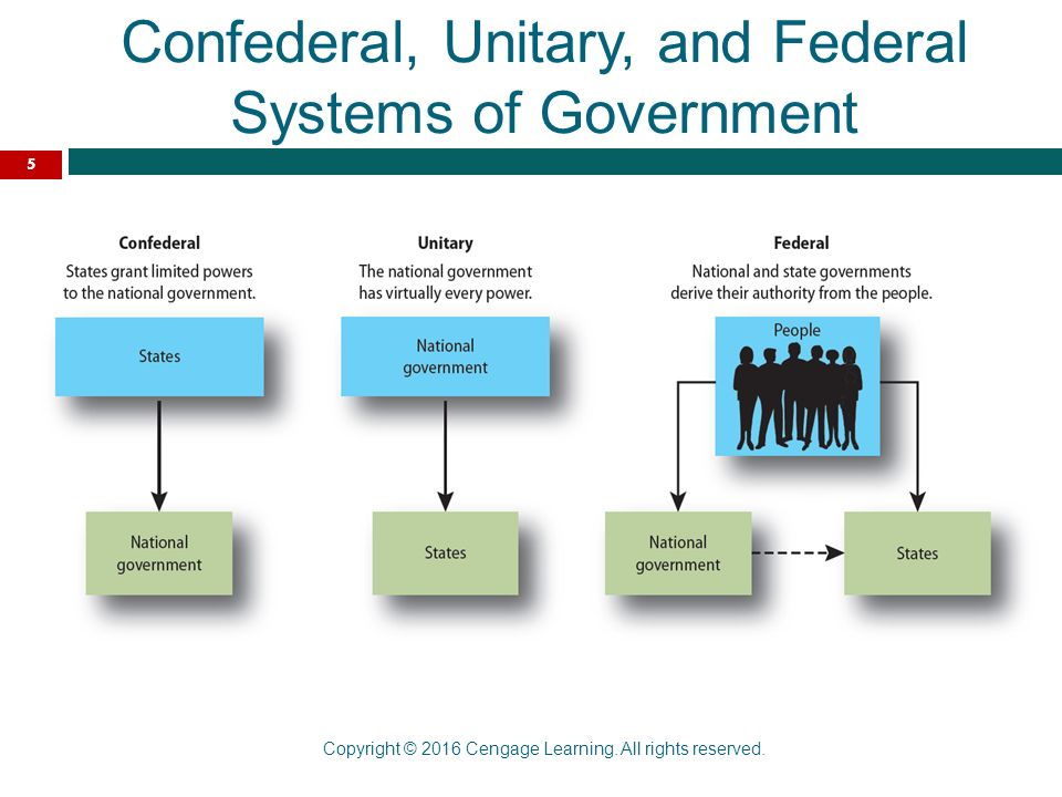 unitary confederate and federal systems of government