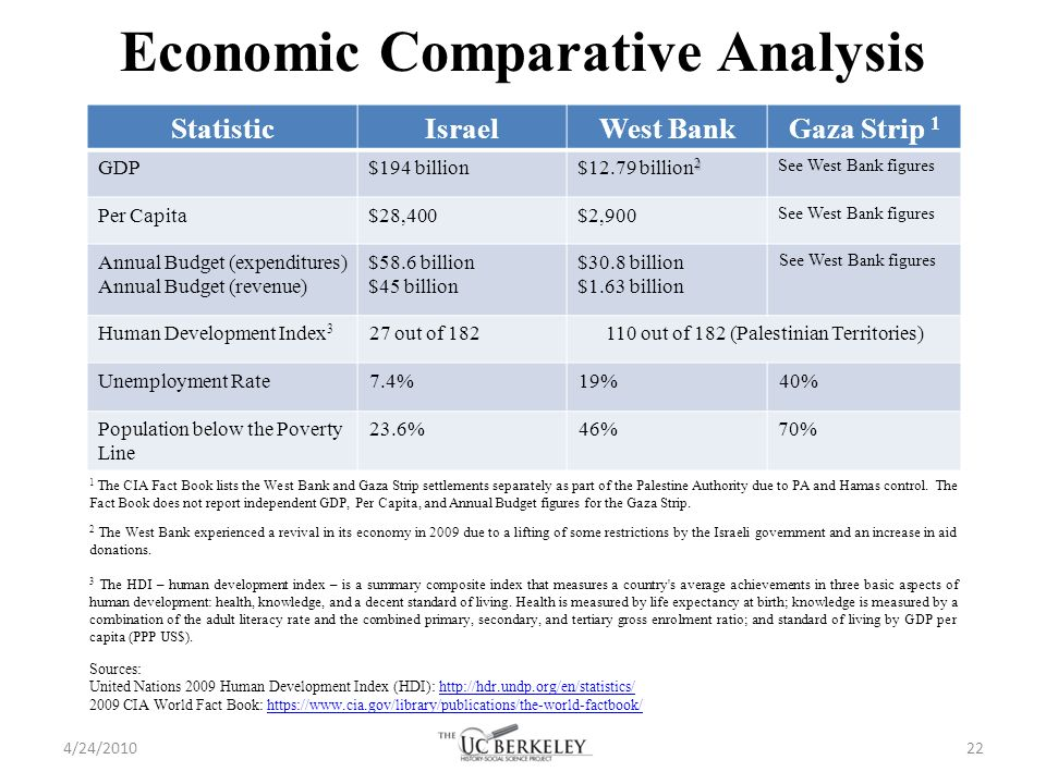 compartive gdp analysis Mainstream, vol l, no 17, april 14, 2012  china and india — a comparative study of economic growth saturday 14 april 2012, by p r dubhashi.