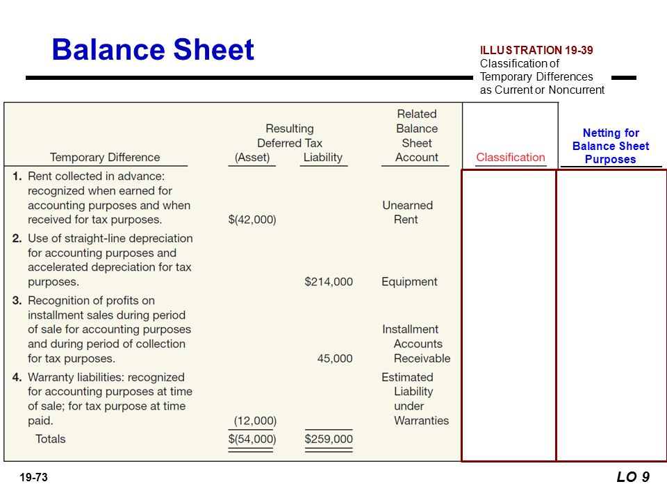 classification of balance sheet accounts Balance sheet account classifications the balance sheet is the financial statement that reports the financial position of a particular entity, such as cu-boulder, as of a certain point in time.