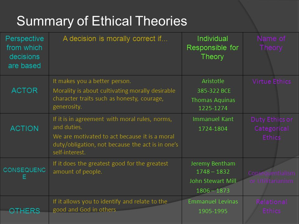 ethical theory summary Pluralism—all theories of this sort reject utilitarianism's single standard of right   theory of the right, it is no more than a challenge to the ingenuity of theorists.