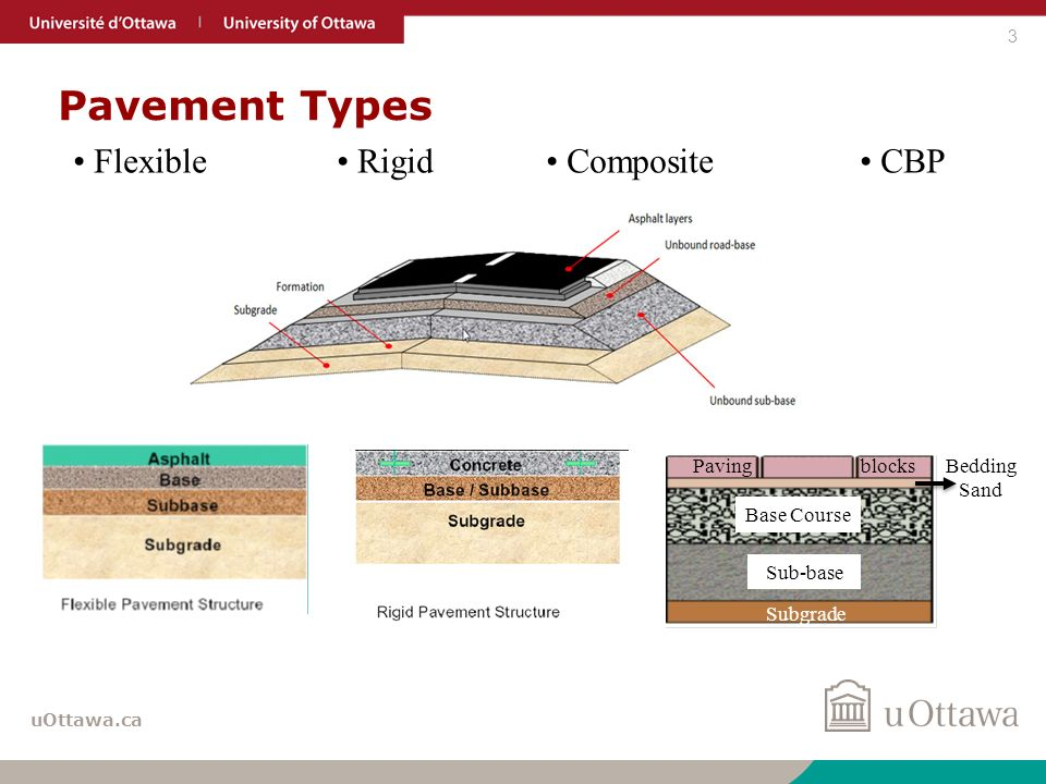 Road Construction Materials : Use of recycled waste materials in road construction ppt