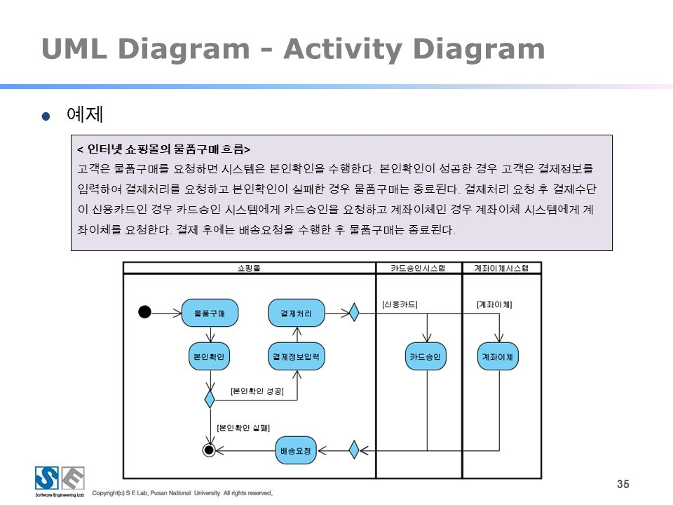 Best Uml Diagram Software Free 28 Images 6 Best Uml