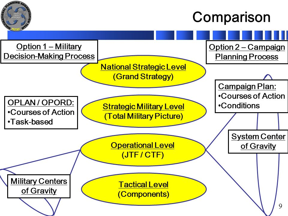 Mnf sop planning options campaign planning process ppt for Military campaign plan template