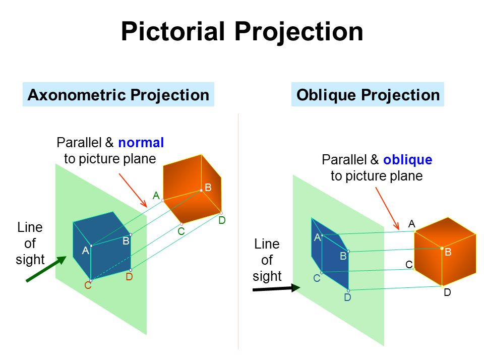how to draw oblique projection