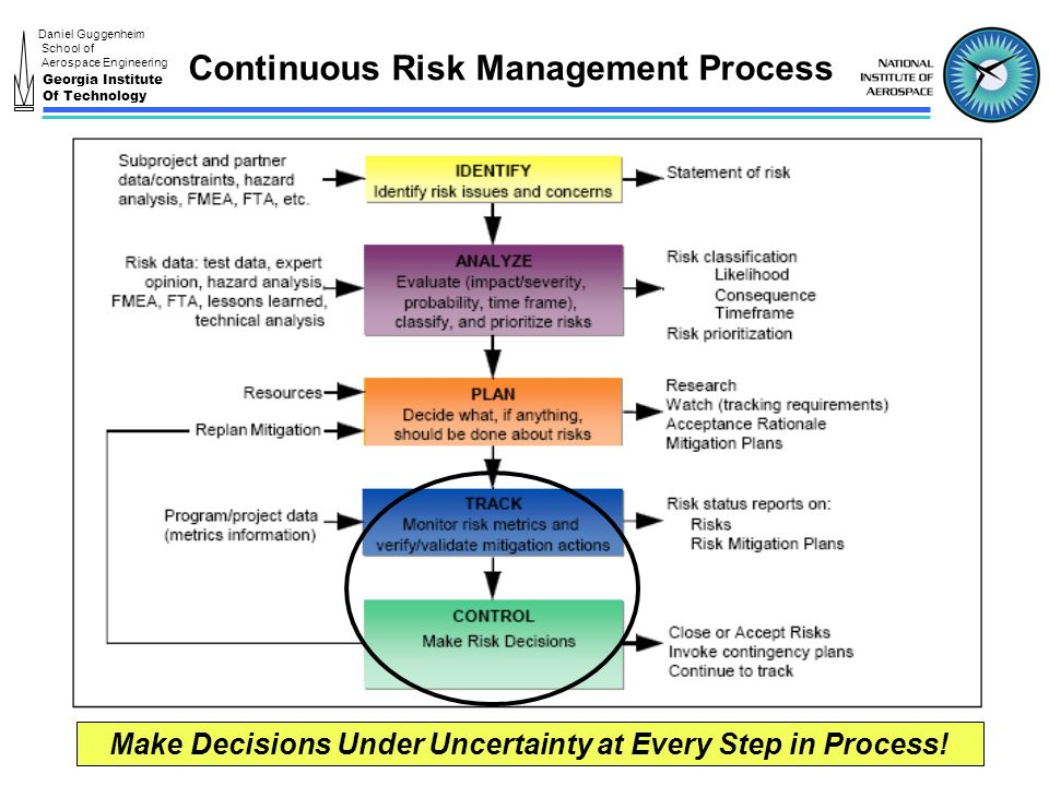 management under uncertainly Purpose accentuating the concept of management under uncertainty in the uppsala internationalization process model, the purpose of this paper is to develop a model for describing how managers act while keeping uncertainty at an acceptable level.